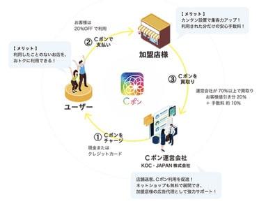 Cポンのビジネスモデルの画像