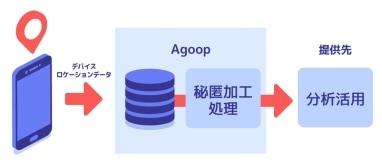Agoopの秘匿化処理の画像
